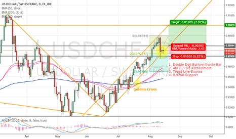 USDCHF: USDCHF Channel - Bullish Continuation