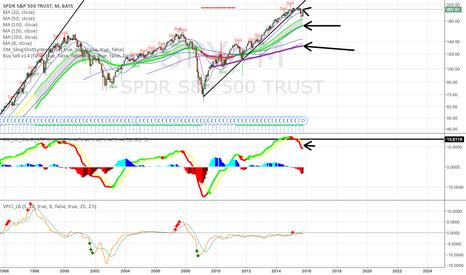 SPY: It's Time To Predict the Stock Market Crash