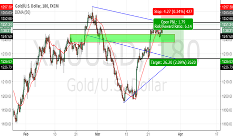 XAUUSD: GOLD XAU/USD short
