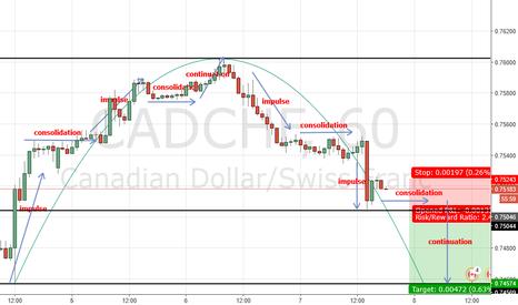 CADCHF: Cyclical Symmetry