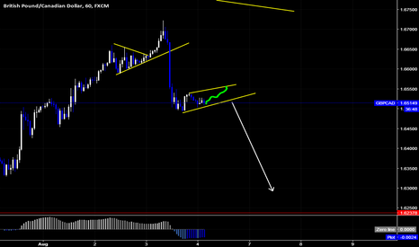 GBPCAD: GBPCAD Sell Setup By Wave Analysis DoctorOfMarkets