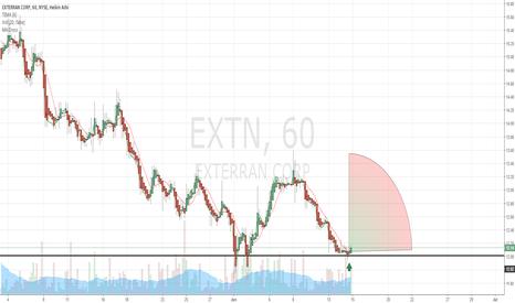 EXTN: $EXTN Buy Alert Recommendation | Earnings Announcements