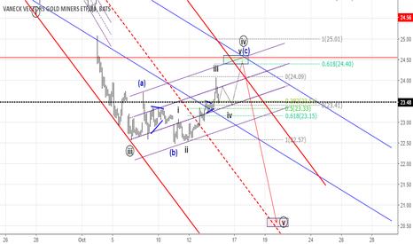 GDX: Follow up .. Wave 4