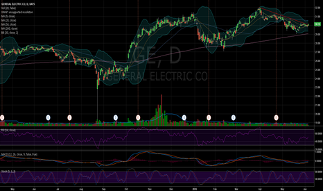 GE: $GE getting ready to go north