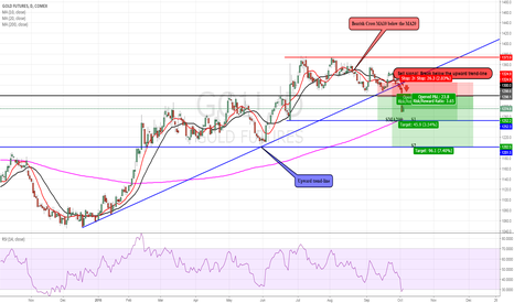 GC1!: GOLD: Broke below an important support level…