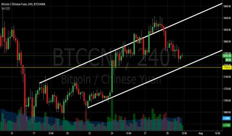 BTCCNY: Bitcoin Bullish Channel continues