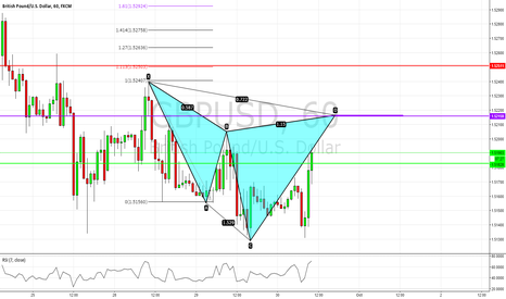 GBPUSD: Cypher pattern 1hr gbpusd(cable)