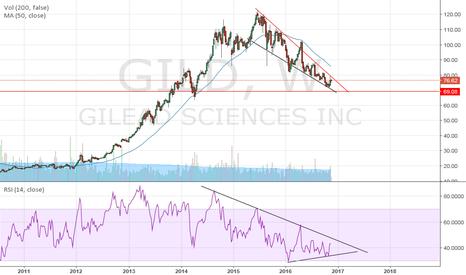 GILD: Gild Tight Range