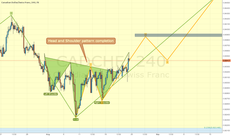 CADCHF: Long CADCHF: Elliott and Head and Shoulder pattern completion