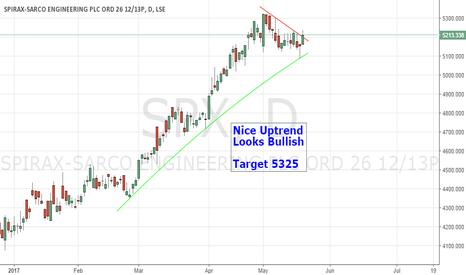 SPX: Bullish Chart Setup