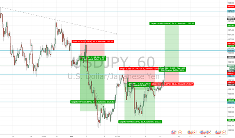 USDJPY: BoJ coming up....upside for USDJPY?