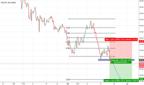 AUDJPY: Short if resistance is retested