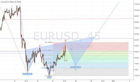 EURUSD: EURUSD LONG - Head and Shoulders forming