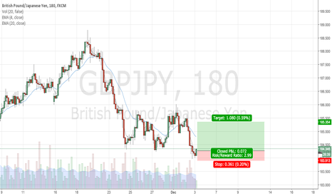 GBPJPY: H4 Pin Bar Off Support
