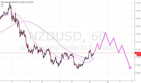 NZDUSD: NZDUSD Intradía para esta semana. Largos en el muy corto plazo.