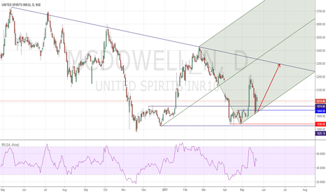 MCDOWELL_N: MCDOWELL_N Pitchfork Buy for decent reward