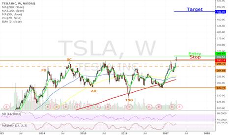 TSLA: Long TSLA - Break out of Accumulation