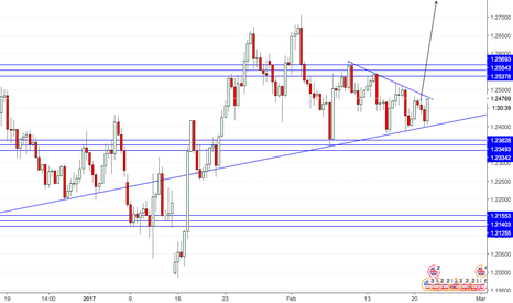 GBPUSD: GbpUsd getting ready for breakout