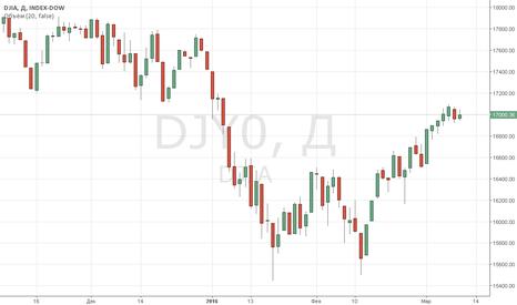 DJI:  Индексы Уолл-стрит