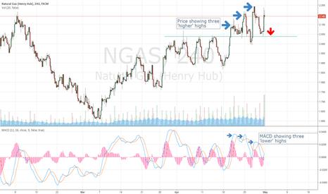 NGAS: Natural Gas - 4H Chart - Bearish MACD Divergence