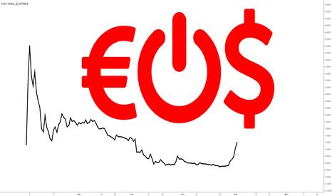 EOSUSD: Анализ EOS