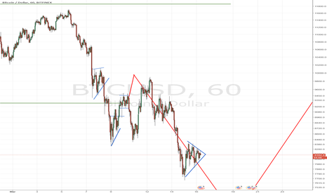 BTCUSD: #Bitcoin Pennant forming in sustained Downtrend