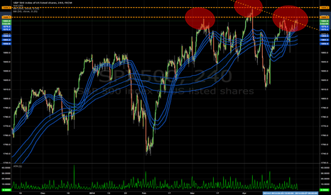 SPX500: S&P Quadruple Top sets up Sell in May