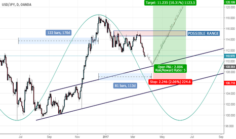 USDJPY: USDJPY MEDIUM TERM TRADING IDEA