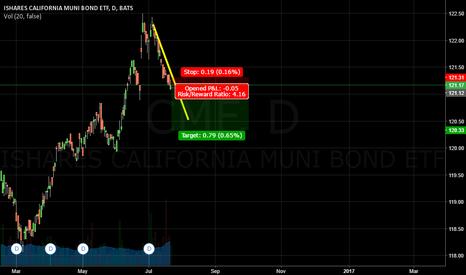 CMF: ISHARES CALIFORNIA MUNI BOND   SHORT