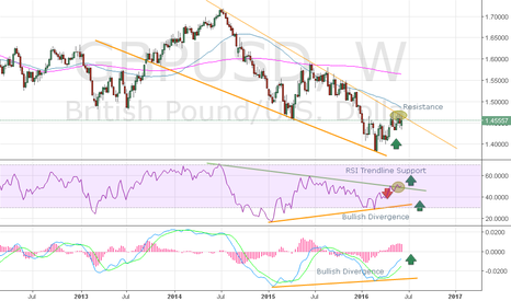 GBPUSD: Weekly Technical Analysis