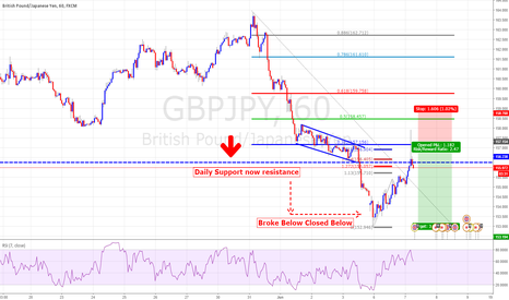 GBPJPY: TCT Trade GBPJPY Short for Extended Targets