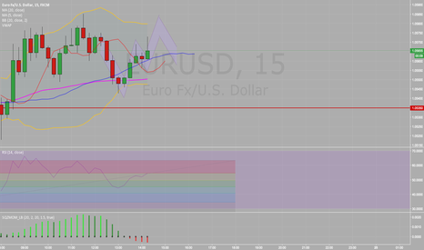 EURUSD: Possible resistance