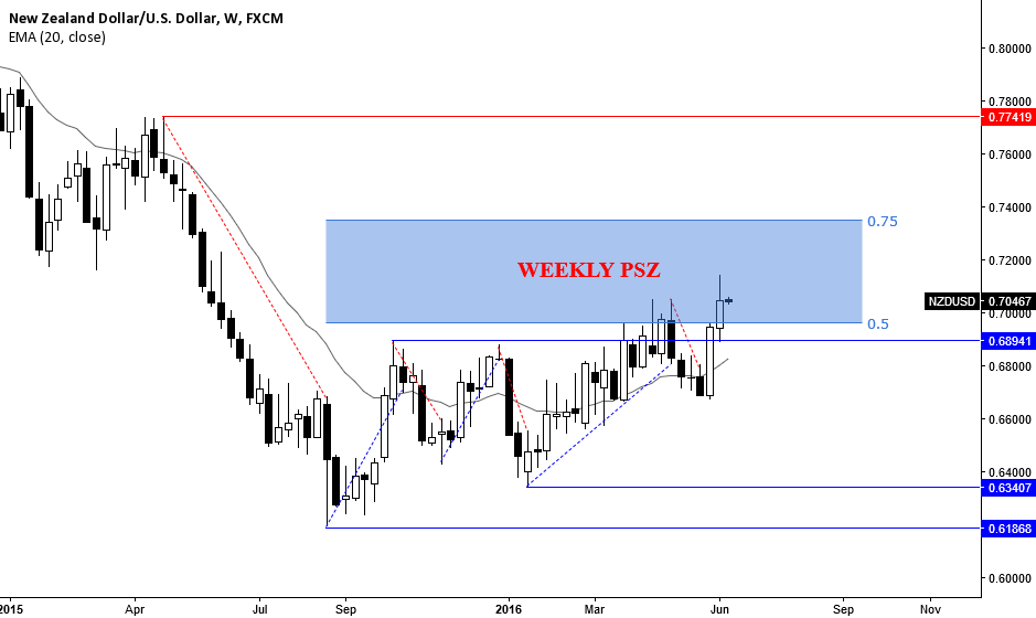 NZDUSD: WEEKLY POTENTIAL SELL ZONE, OTHERWISE TREND IS UP
