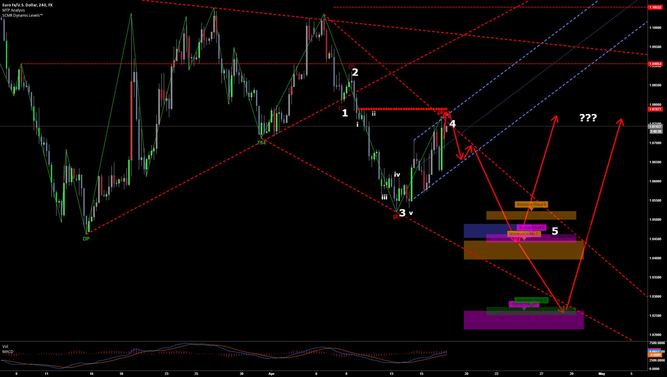 EURUSD Wave 5 targets