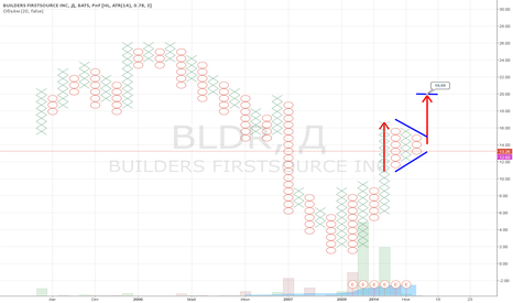 BLDR: ❌ Point & Figure ❌ $BLDR -  Builders FirstSource, Inc. > targ 20