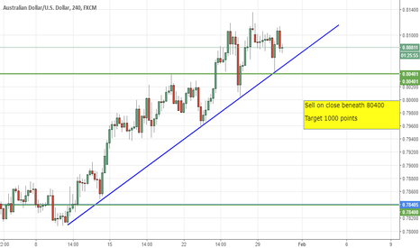 AUDUSD: AUD / USD SHORT