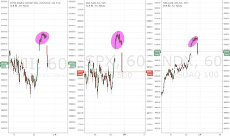 DJI: 米株指数 アイランドトップの指摘