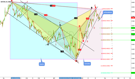 GBPHKD: its always about identifying the impulse and the correction