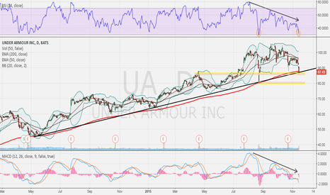 UA: interested in Under Armour down here
