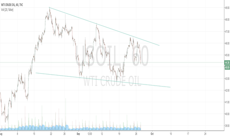 USOIL: Crude Channel