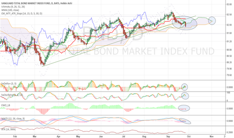 BND: Start of a major bear move - Short whole US Bond market!
