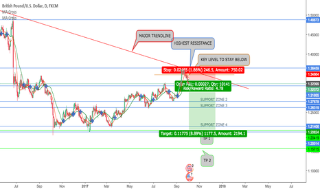 GBPUSD: GBPUSD POSSIBLE SHORT WC 2-10-17
