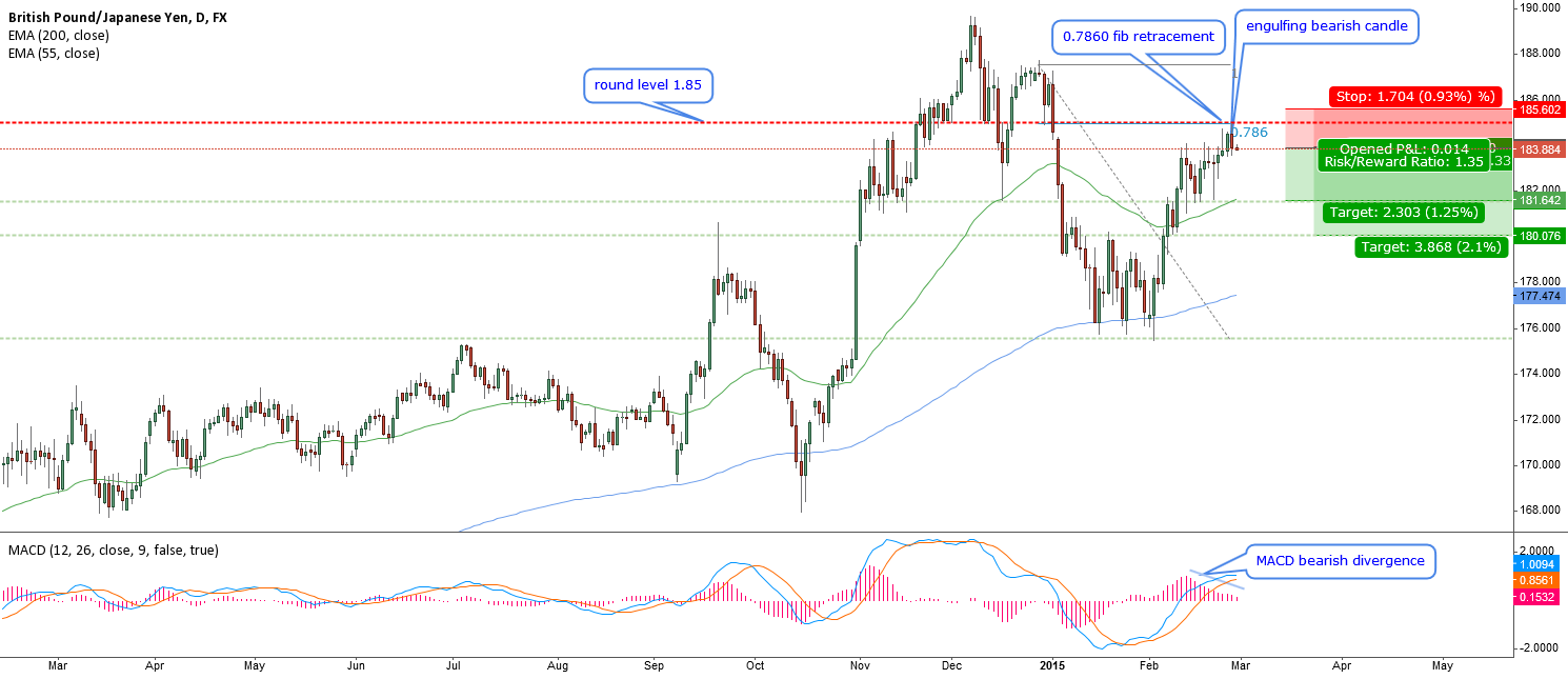 GBPJPY-another pullback at round level