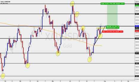 XAUUSD: GOLD - DAILY - LONGS/BUYS IN PLAY