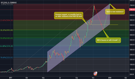 BTCUSD: A possible scenario for the recent decreasing price for BTCUSD