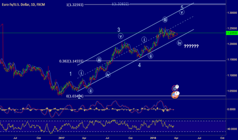 EURUSD: wave((IV)) of 5 in progress?