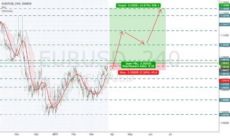 EURUSD: EUR/USD - Long