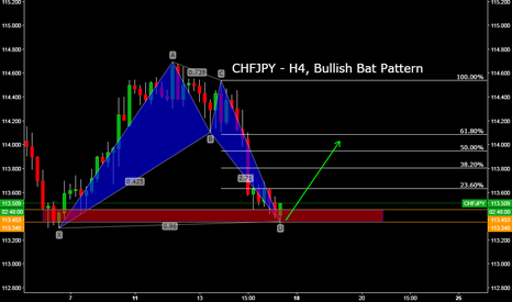 CHFJPY: CHFJPY - H4, Bullish Bat Pattern