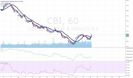CBI: $CBI higher low