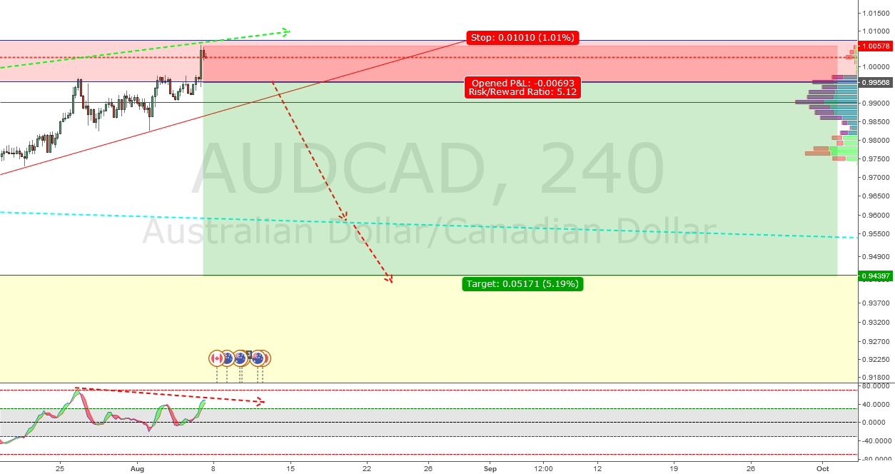 AUDCAD - SELL - 517 PIPS